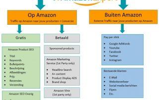 Amazon marketing mogelijkheden