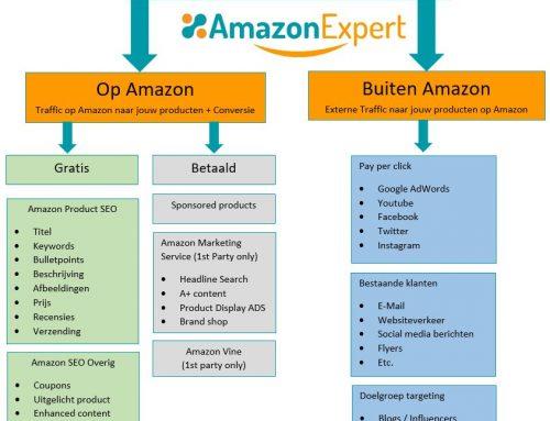 Amazon marketing – Een compleet overzicht van de mogelijkheden